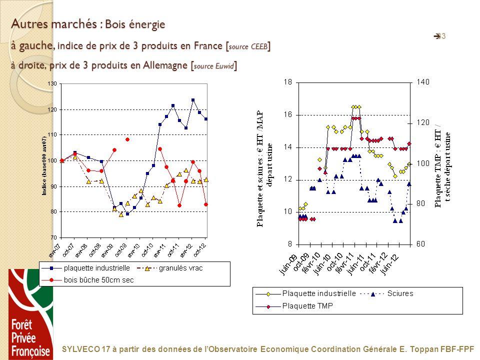Autres marchés : Bois énergie à gauche, indice de prix de 3 produits en France [source CEEB] à droite, prix de 3 produits en Allemagne [source Euwid]